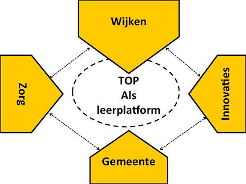Logo-Wijken_Innovatie_Zorg